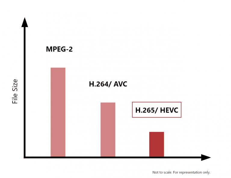 فشرده سازی H.264 و H.265