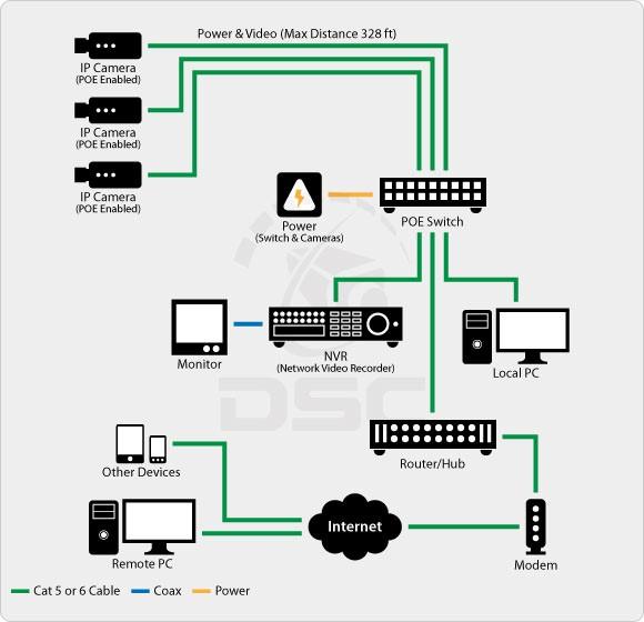 انتقال تصاویر در دوربین های مداربسته IP