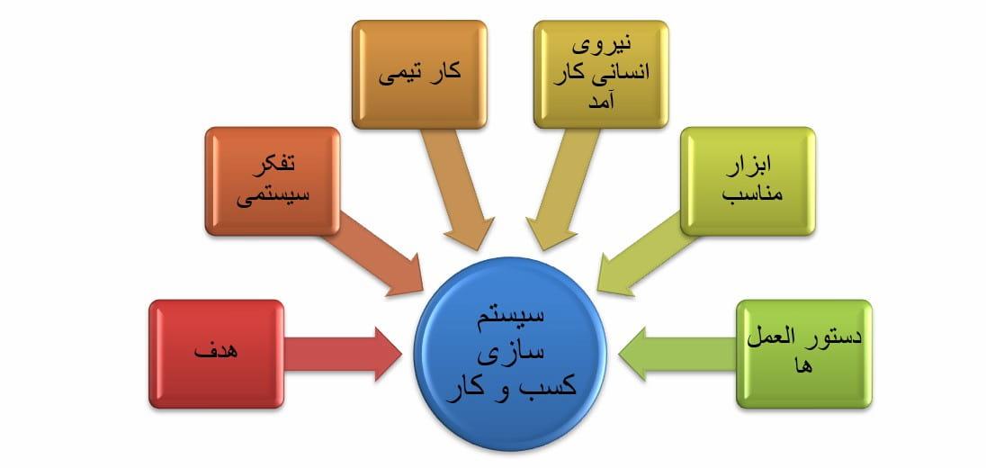 چه کسانی به سیستم سازی کسب و کار نیاز دارند؟
